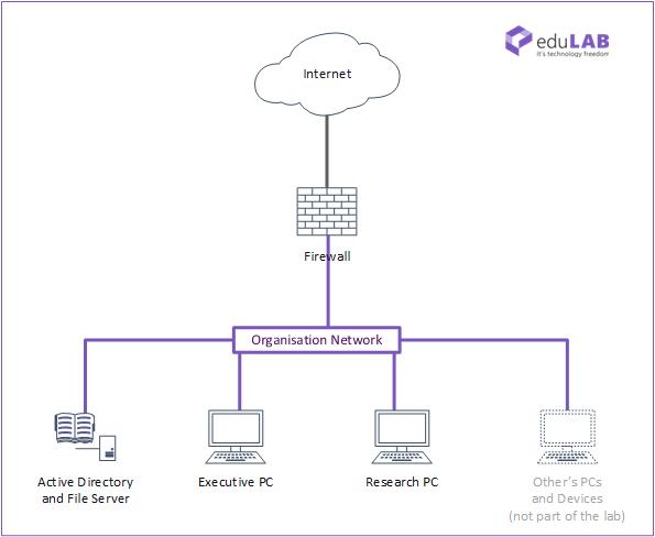 Network Design for ICTNWK308