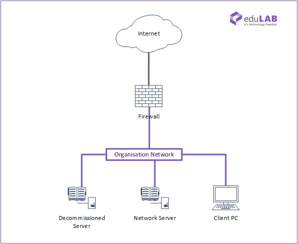 ICTNWK540 Network Design