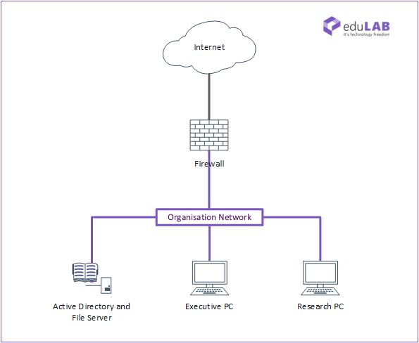 ICTNWK427 Network Design